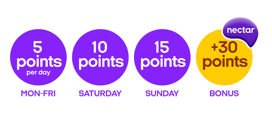 Daily Mail Reward Club Nectar Points